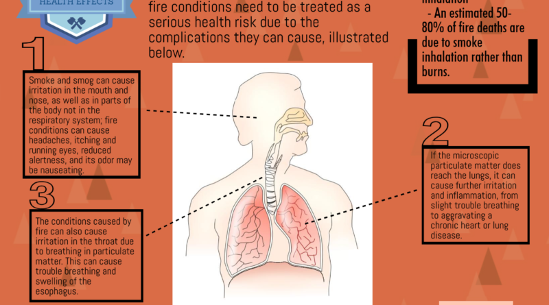 Being safe in fire conditions