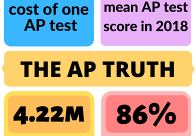 AP classes are overrated