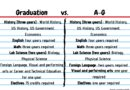 Graduation requirements differ from A-G requirements